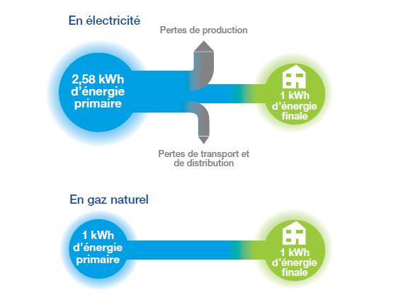 Electricité : vers un abaissement du coefficient de 2.58